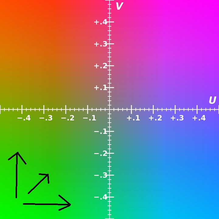 The YUV colorspace